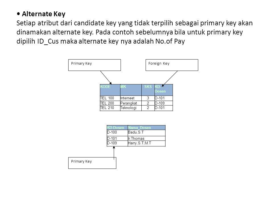 Alternate Key Setiap atribut dari candidate key yang tidak terpilih sebagai primary key akan dinamakan alternate key. Pada contoh sebelumnya bila untu