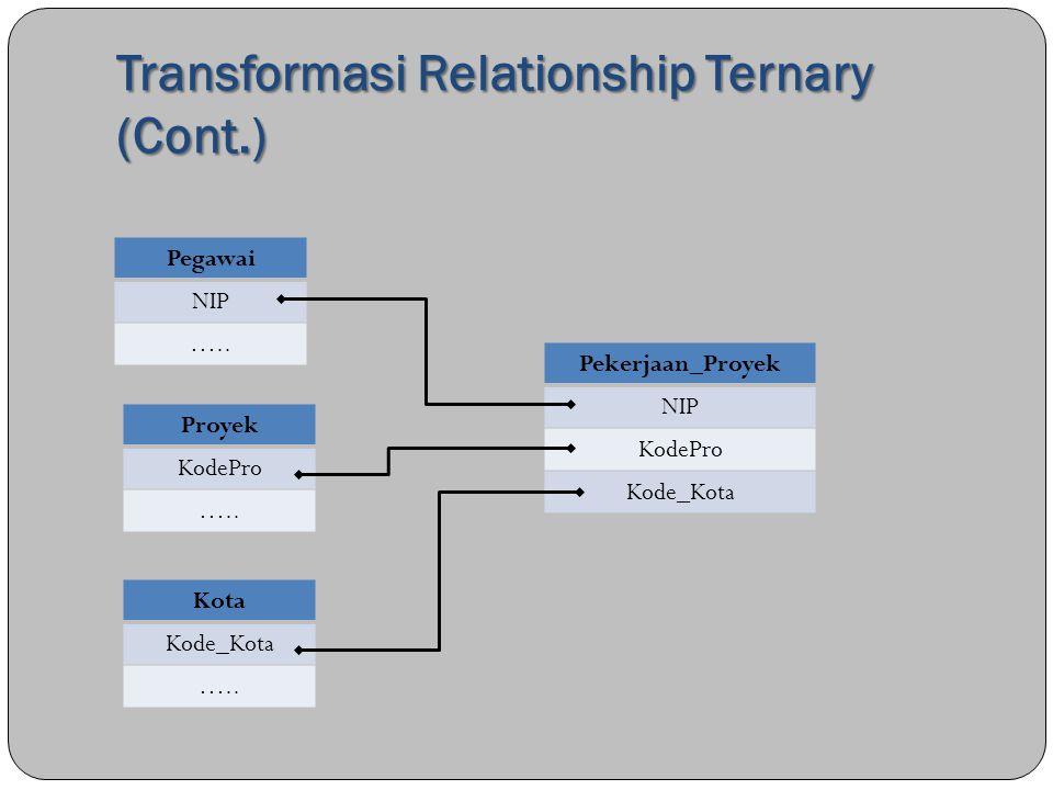 Transformasi Relationship Ternary (Cont.) Pegawai NIP ….. Proyek KodePro ….. Kota Kode_Kota ….. Pekerjaan_Proyek NIP KodePro Kode_Kota