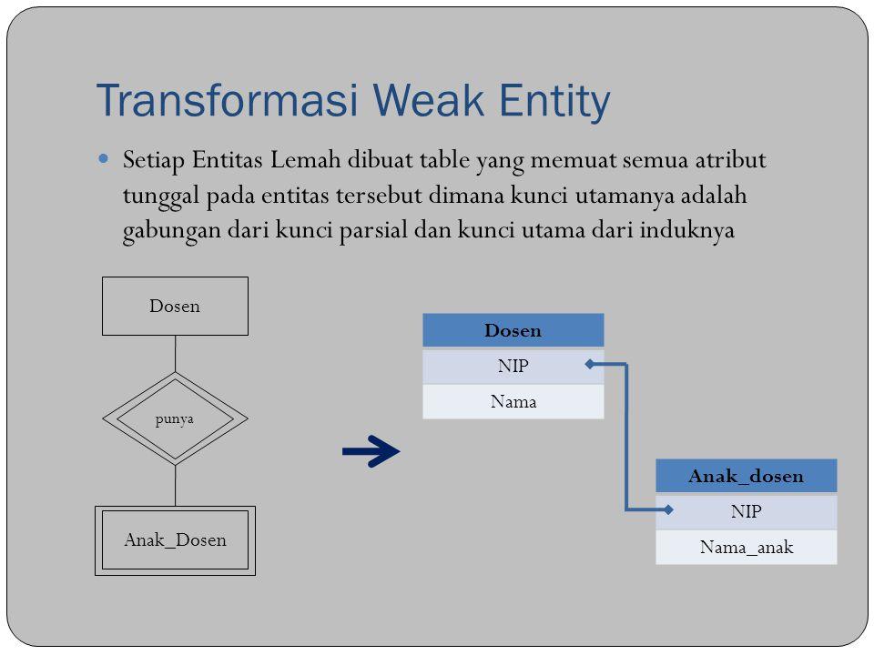 Transformasi Weak Entity Setiap Entitas Lemah dibuat table yang memuat semua atribut tunggal pada entitas tersebut dimana kunci utamanya adalah gabung