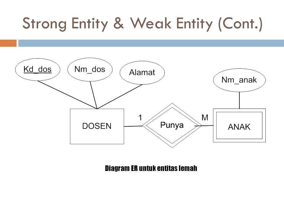 Strong Entity & Weak Entity (Cont.) Diagram ER untuk entitas lemah