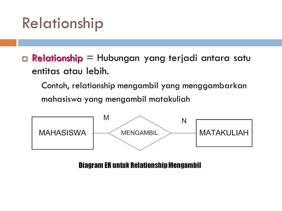 Relationship  Relationship  Relationship = Hubungan yang terjadi antara satu entitas atau lebih. Contoh, relationship mengambil yang menggambarkan m