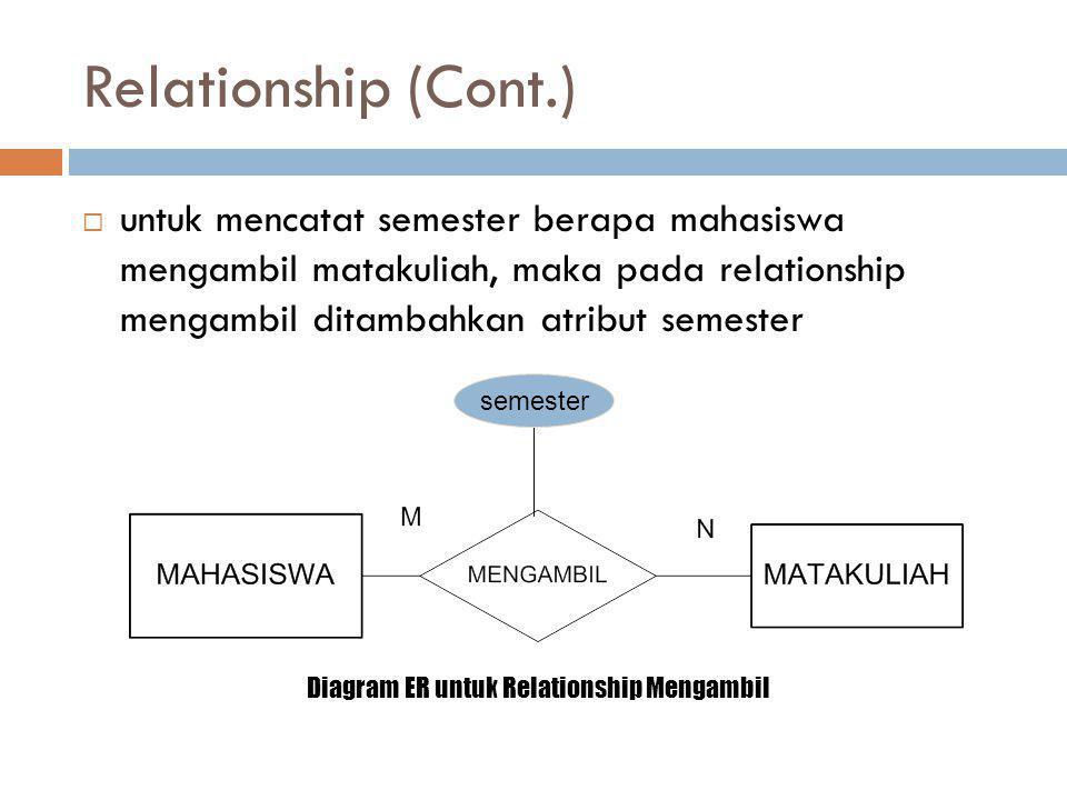 Relationship (Cont.)  untuk mencatat semester berapa mahasiswa mengambil matakuliah, maka pada relationship mengambil ditambahkan atribut semester se