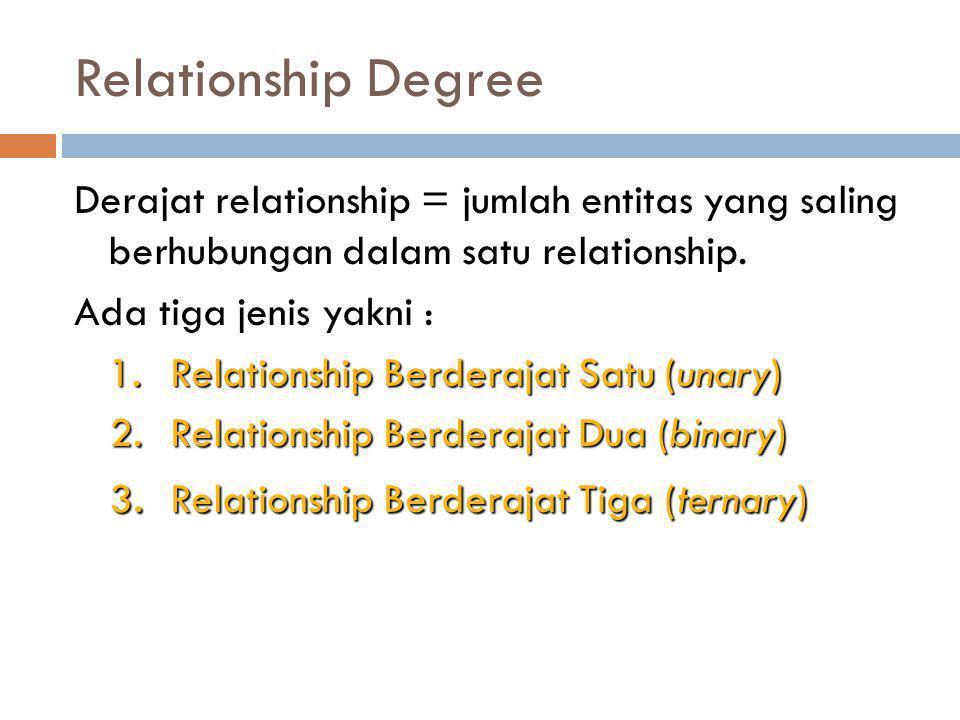 Relationship Degree Derajat relationship = jumlah entitas yang saling berhubungan dalam satu relationship. Ada tiga jenis yakni : 1. Relationship Berd