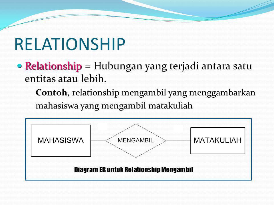 RELATIONSHIP Relationship Relationship = Hubungan yang terjadi antara satu entitas atau lebih. Contoh, relationship mengambil yang menggambarkan mahas