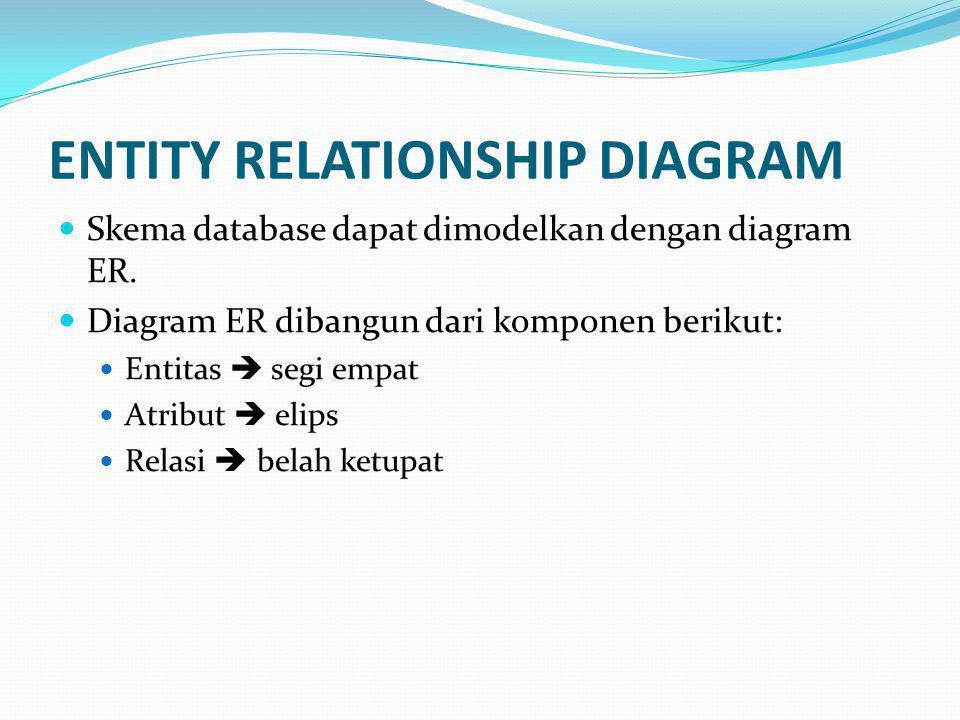 ENTITY RELATIONSHIP DIAGRAM Skema database dapat dimodelkan dengan diagram ER. Diagram ER dibangun dari komponen berikut: Entitas  segi empat Atribut