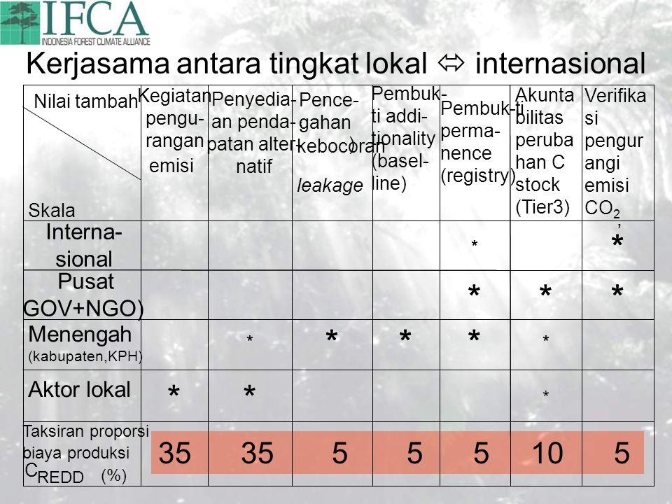Kerjasama antara tingkat lokal  internasional 35 35 5 5 5 10 5 * *** * *** * * ' ' ) Penyedia- an penda- patan alter- natif Kegiatan Taksiran proporsi (%) biaya produksi C REDD * ** Aktor lokal * *** * Menengah (kabupaten,KPH) *** Pusat GOV+NGO) * * Interna- sional Verifika si pengur angi emisi CO 2 Akunta bilitas peruba han C stock (Tier3) Pembuk- ti addi- tionality (basel- line) Pence- gahan ' kebocoran ' leakage pengu- rangan emisi Nilai tambah Skala Pembuk-ti perma- nence (registry)