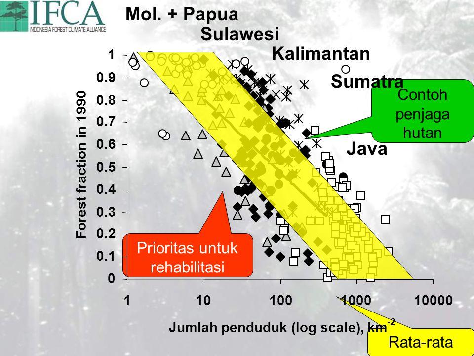 Contoh penjaga hutan Rata-rata Prioritas untuk rehabilitasi
