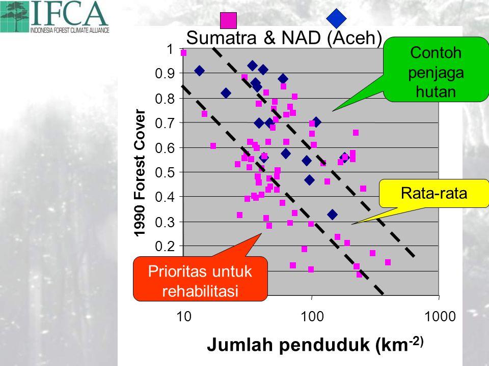 0 0.1 0.2 0.3 0.4 0.5 0.6 0.7 0.8 0.9 1 101001000 Jumlah penduduk (km -2) 1990 Forest Cover Contoh penjaga hutan Rata-rata Prioritas untuk rehabilitasi Sumatra & NAD (Aceh)