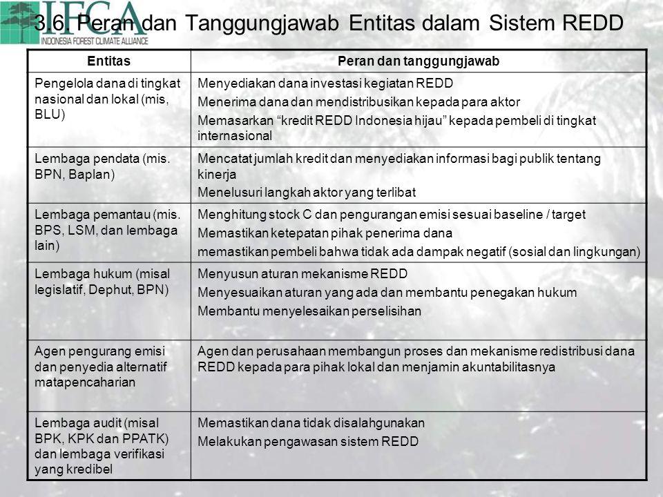3.6. Peran dan Tanggungjawab Entitas dalam Sistem REDD EntitasPeran dan tanggungjawab Pengelola dana di tingkat nasional dan lokal (mis, BLU) Menyedia
