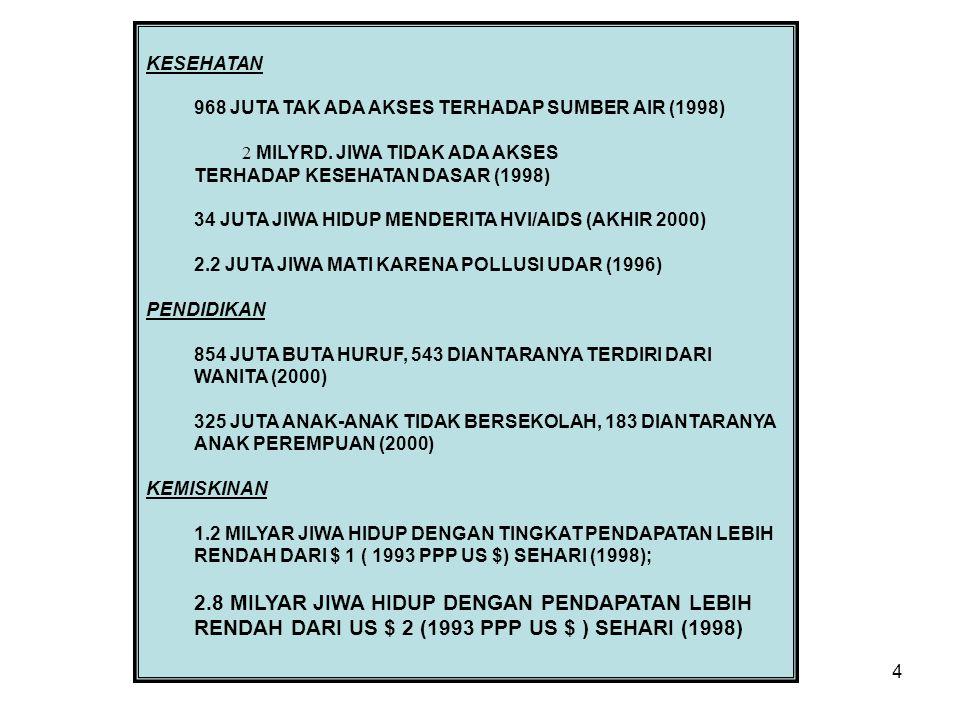 4 KESEHATAN 968 JUTA TAK ADA AKSES TERHADAP SUMBER AIR (1998) 2 MILYRD.