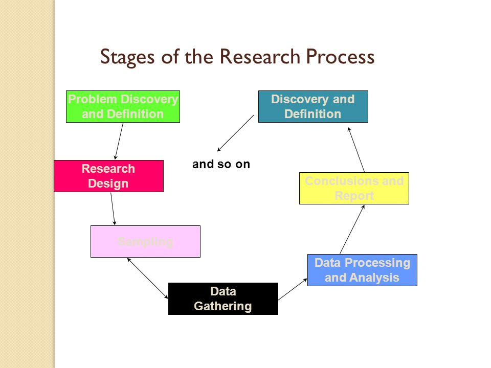 Stages of the Research Process Problem Discovery and Definition Research Design Sampling Data Gathering Data Processing and Analysis Conclusions and R