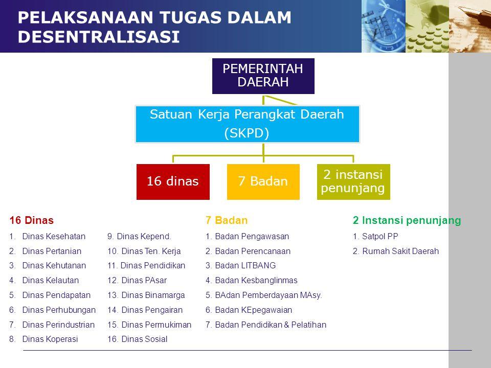 PEMERINTAH DAERAH 16 dinas7 Badan 2 instansi penunjang Satuan Kerja Perangkat Daerah (SKPD) PELAKSANAAN TUGAS DALAM DESENTRALISASI 16 Dinas 7 Badan2 I