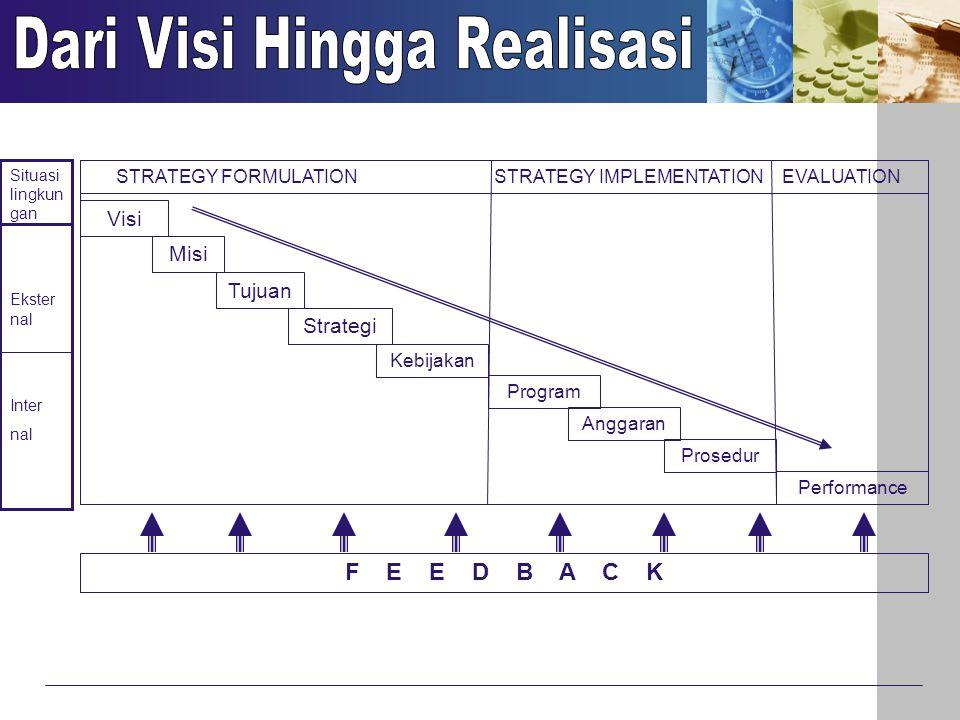 Visi Misi Tujuan Strategi Kebijakan Program Anggaran Prosedur Performance STRATEGY FORMULATION STRATEGY IMPLEMENTATION EVALUATION F E E D B A C K Situ