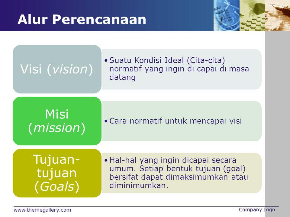 Alur Perencanaan www.themegallery.com Company Logo Suatu Kondisi Ideal (Cita-cita) normatif yang ingin di capai di masa datang Visi (vision) Cara norm