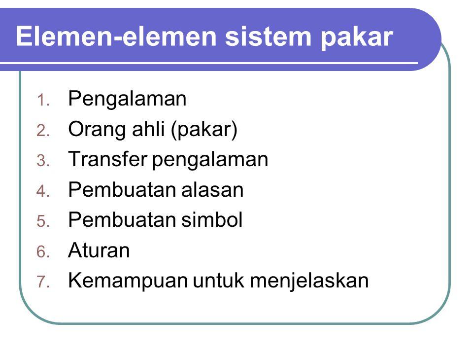 Elemen-elemen sistem pakar 1.Pengalaman 2. Orang ahli (pakar) 3.