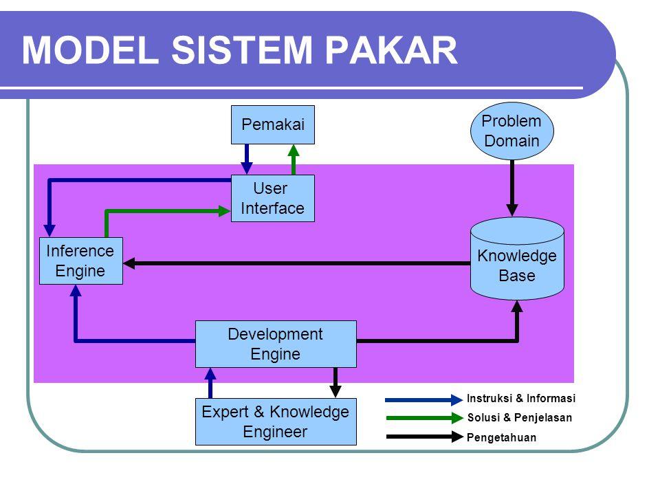 MODEL SISTEM PAKAR Inference Engine Knowledge Base Problem Domain Pemakai User Interface Development Engine Expert & Knowledge Engineer Instruksi & Informasi Solusi & Penjelasan Pengetahuan