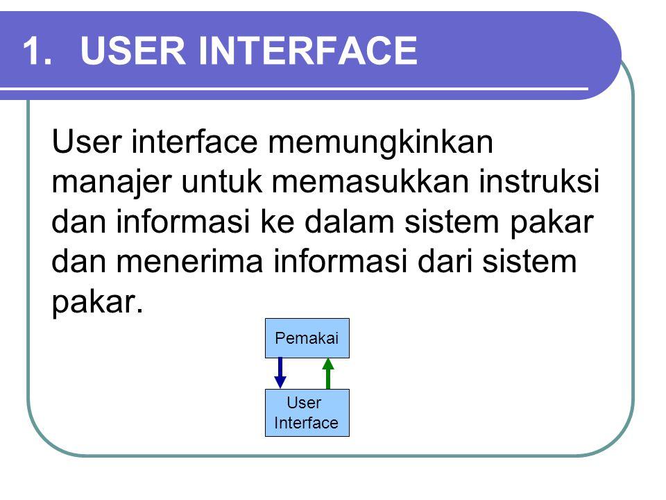 1.USER INTERFACE User interface memungkinkan manajer untuk memasukkan instruksi dan informasi ke dalam sistem pakar dan menerima informasi dari sistem pakar.