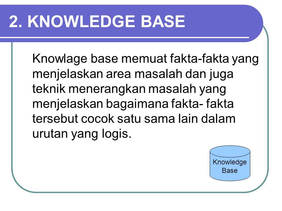 2. KNOWLEDGE BASE Knowlage base memuat fakta-fakta yang menjelaskan area masalah dan juga teknik menerangkan masalah yang menjelaskan bagaimana fakta-