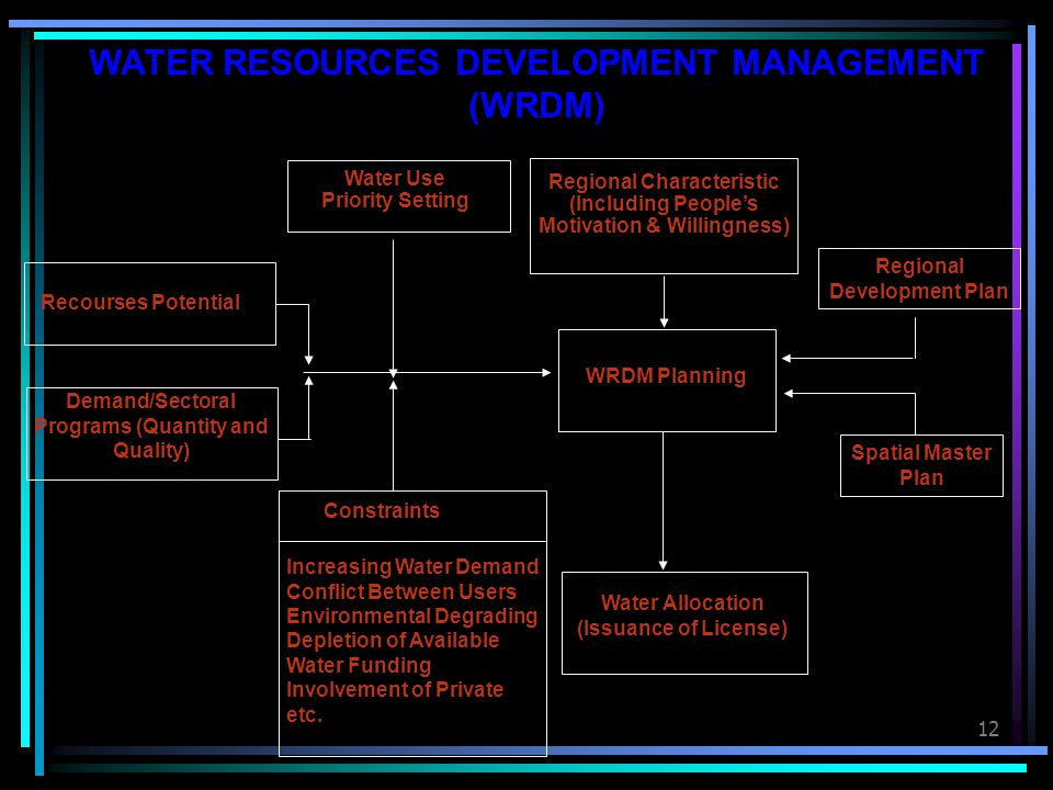 12 Recourses Potential Demand/Sectoral Programs (Quantity and Quality) Water Use Priority Setting Regional Characteristic (Including People's Motivati