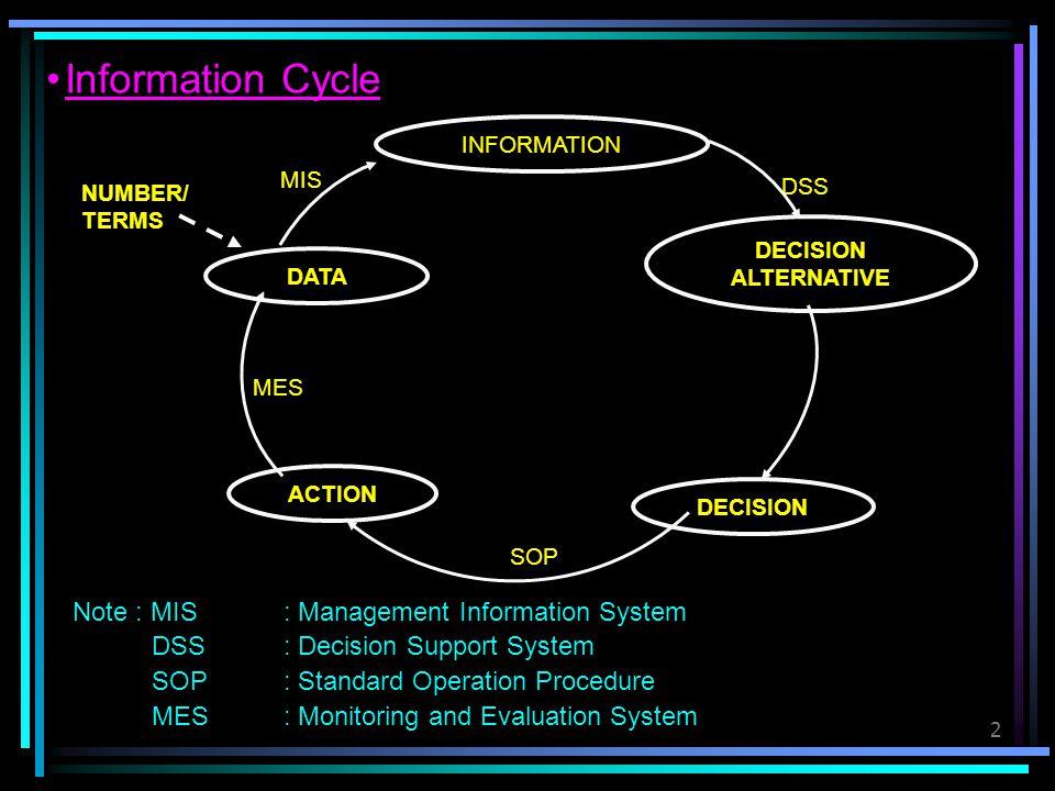 3 SISTEM INFORMASI BERBASIS KOMPUTER (Computer Based Information Systems-CBIS) ES: Expert System (Sistem Pakar) DSS: Decision Support Systems (Sistem Penunjang Keputusan) MIS: Management Information System (Sistem Informasi Manajemen) DBMS: Data Based Management Systems (Sistem Manajemen Basis Data) EDP: Electronic Data Processing (Pengolahan Data Elektronik) IS: Information Systems (Sistem Informasi)