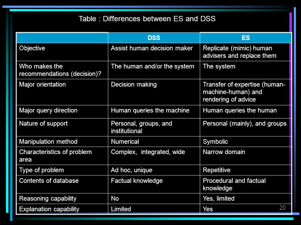 20 Table : Differences between ES and DSS DSSES ObjectiveAssist human decision makerReplicate (mimic) human advisers and replace them Who makes the re