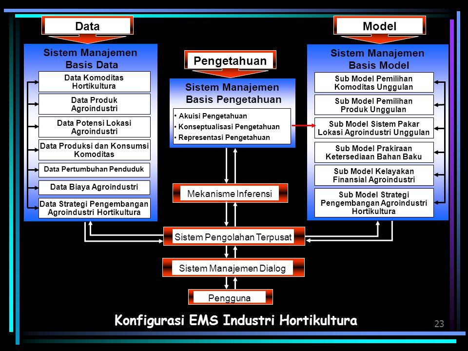 23 Konfigurasi EMS Industri Hortikultura Sistem Manajemen Basis Pengetahuan Akuisi Pengetahuan Konseptualisasi Pengetahuan Representasi Pengetahuan Me