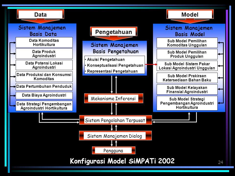 24 Konfigurasi Model SiMPATi 2002 Sistem Manajemen Basis Pengetahuan Akuisi Pengetahuan Konseptualisasi Pengetahuan Representasi Pengetahuan Mekanisme
