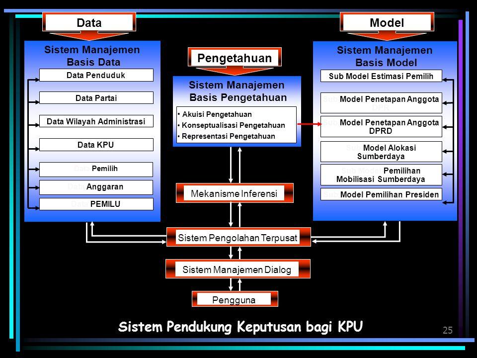 25 Sistem Pendukung Keputusan bagi KPU Sistem Manajemen Basis Pengetahuan Akuisi Pengetahuan Konseptualisasi Pengetahuan Representasi Pengetahuan Meka
