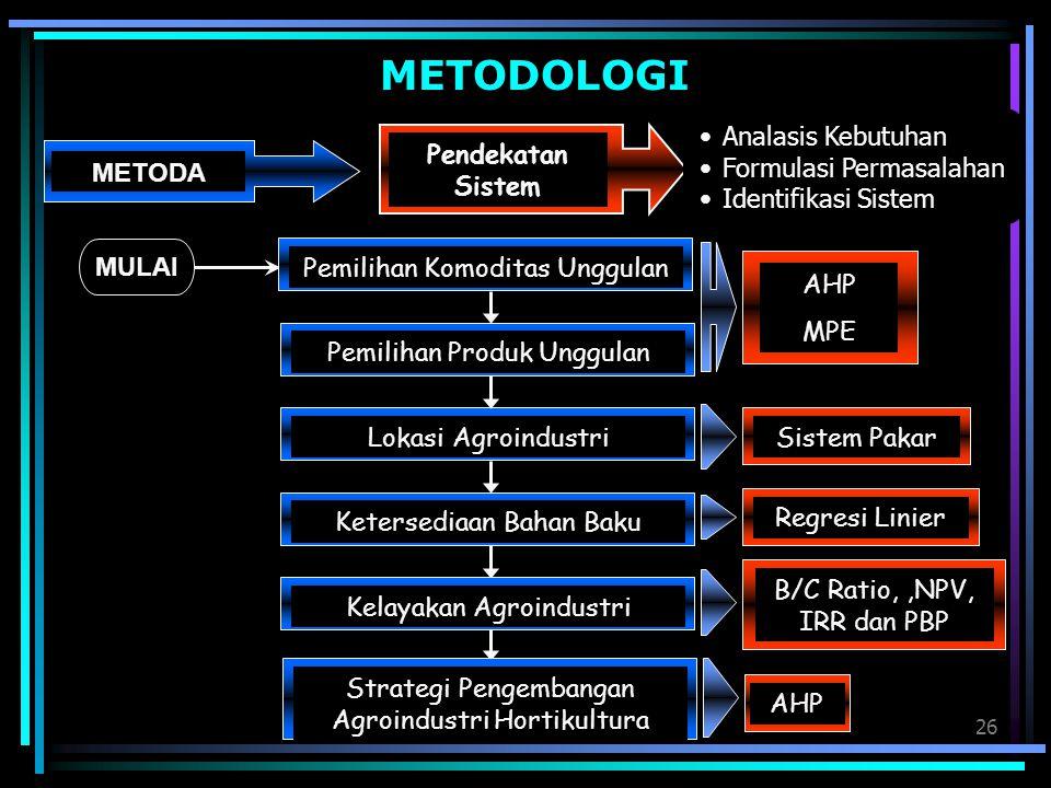 26 METODOLOGI METODA Pendekatan Sistem Analasis Kebutuhan Formulasi Permasalahan Identifikasi Sistem Pemilihan Komoditas Unggulan AHP MPE Pemilihan Pr