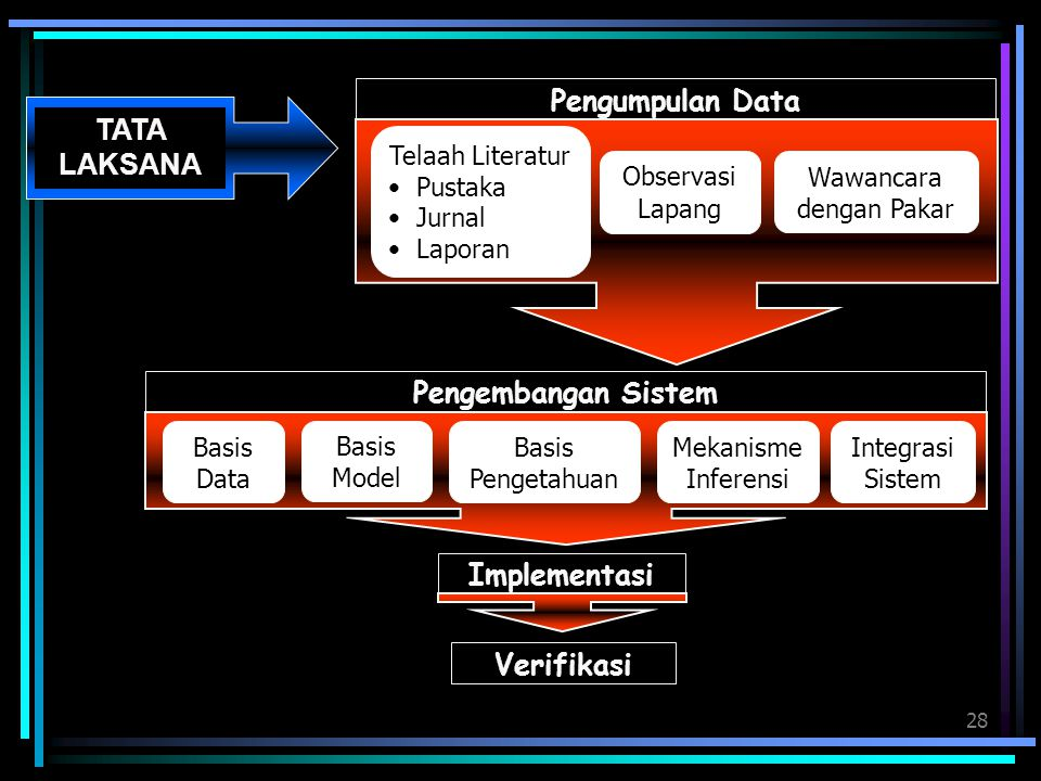 28 Implementasi Pengumpulan Data TATA LAKSANA Pengembangan Sistem Basis Pengetahuan Mekanisme Inferensi Integrasi Sistem Basis Data Basis Model Verifi