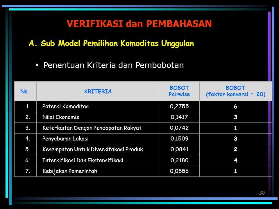 30 VERIFIKASI dan PEMBAHASAN A. Sub Model Pemilihan Komoditas Unggulan Penentuan Kriteria dan Pembobotan No.KRITERIA BOBOT Pairwise BOBOT (faktor konv