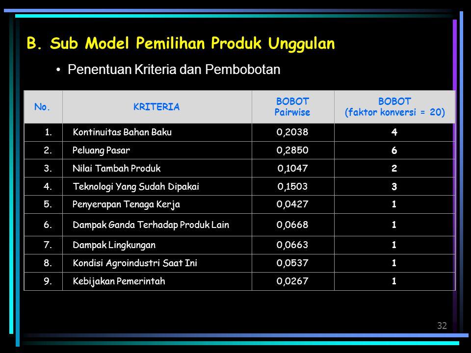 32 B. Sub Model Pemilihan Produk Unggulan Penentuan Kriteria dan Pembobotan No.KRITERIA BOBOT Pairwise BOBOT (faktor konversi = 20) 1.Kontinuitas Baha