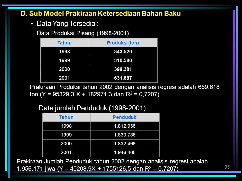 35 D. Sub Model Prakiraan Ketersediaan Bahan Baku Data Yang Tersedia : Data Produksi Pisang (1998-2001) Prakiraan Produksi tahun 2002 dengan analisis