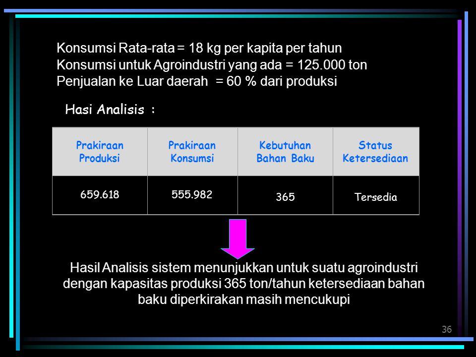 36 Konsumsi Rata-rata = 18 kg per kapita per tahun Konsumsi untuk Agroindustri yang ada = 125.000 ton Penjualan ke Luar daerah = 60 % dari produksi Ha