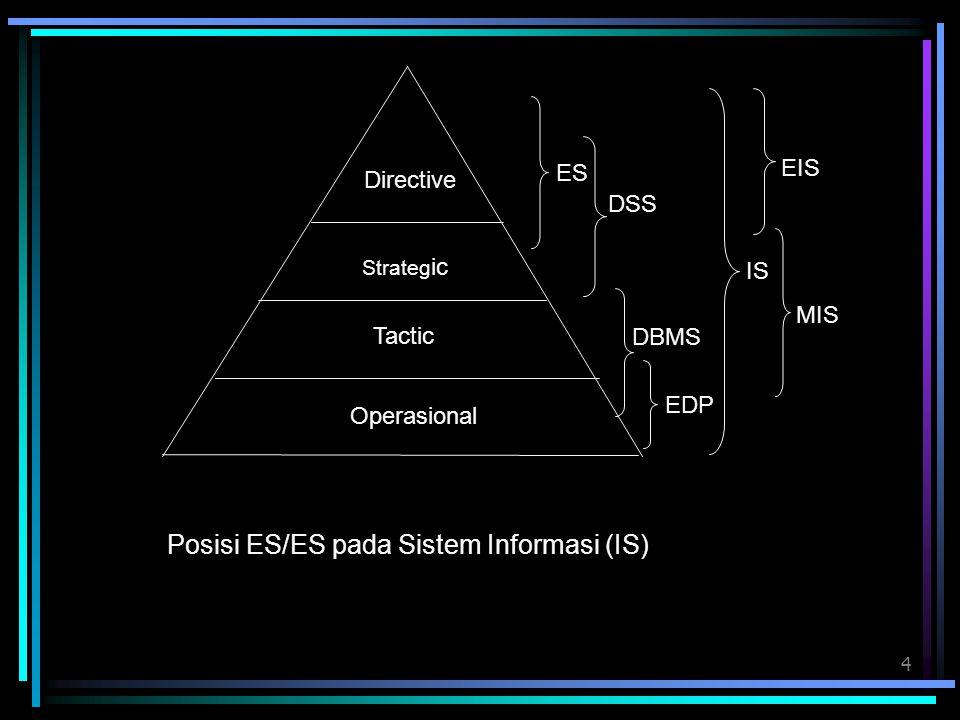 5 System Definition Element (E 1 ) E2E2 E3E3 E5E5 E4E4 Sub Goal Goal System Characteristic -Goal Oriented -Holistic Not Partial -Effectiveness Not Efficiency