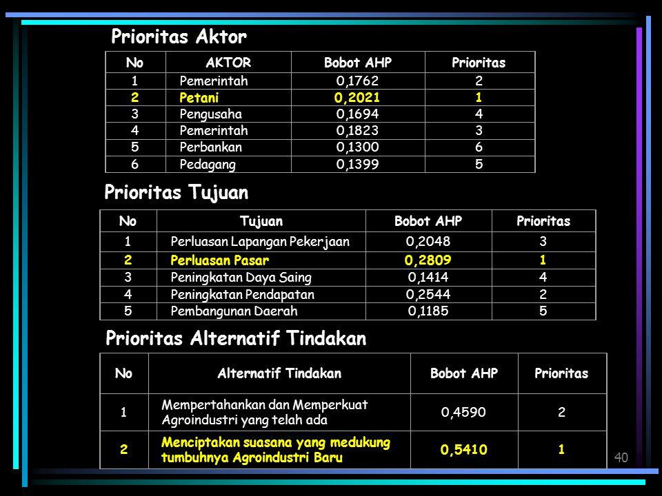 40 Prioritas Aktor NoAKTORBobot AHPPrioritas 1Pemerintah0,17622 2Petani0,20211 3Pengusaha0,16944 4Pemerintah0,18233 5Perbankan0,13006 6Pedagang0,13995