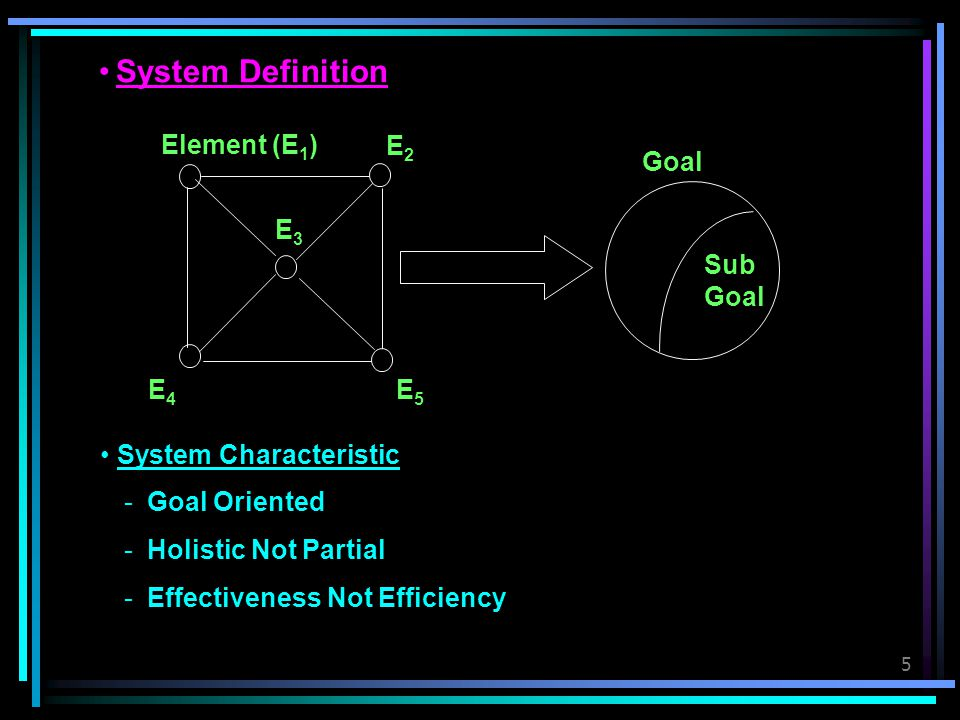 5 System Definition Element (E 1 ) E2E2 E3E3 E5E5 E4E4 Sub Goal Goal System Characteristic -Goal Oriented -Holistic Not Partial -Effectiveness Not Eff