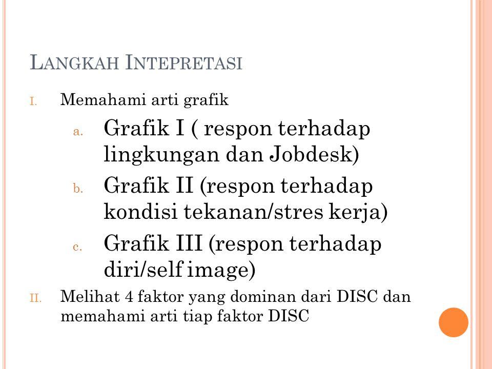 L ANGKAH I NTEPRETASI I. Memahami arti grafik a. Grafik I ( respon terhadap lingkungan dan Jobdesk) b. Grafik II (respon terhadap kondisi tekanan/stre