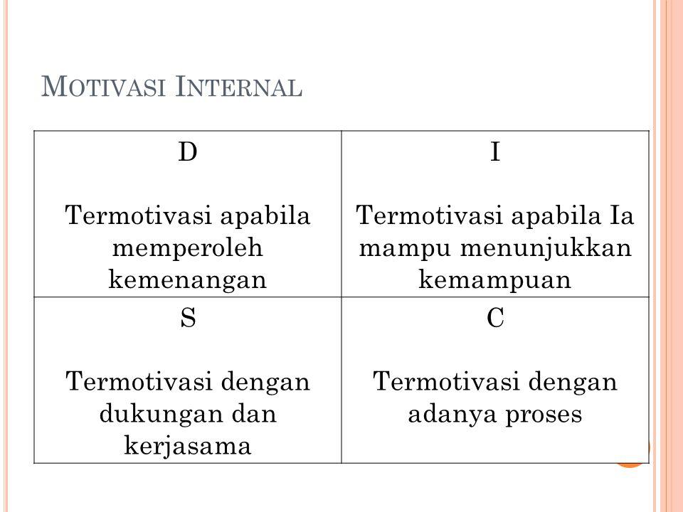 M OTIVASI I NTERNAL D Termotivasi apabila memperoleh kemenangan I Termotivasi apabila Ia mampu menunjukkan kemampuan S Termotivasi dengan dukungan dan