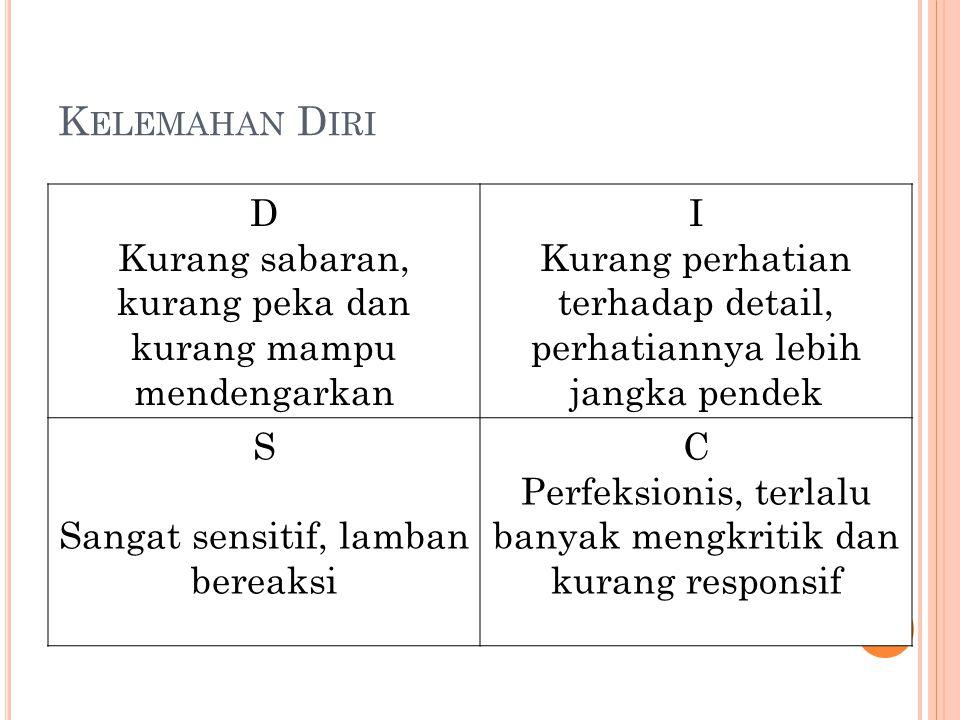 K ELEMAHAN D IRI D Kurang sabaran, kurang peka dan kurang mampu mendengarkan I Kurang perhatian terhadap detail, perhatiannya lebih jangka pendek S Sa