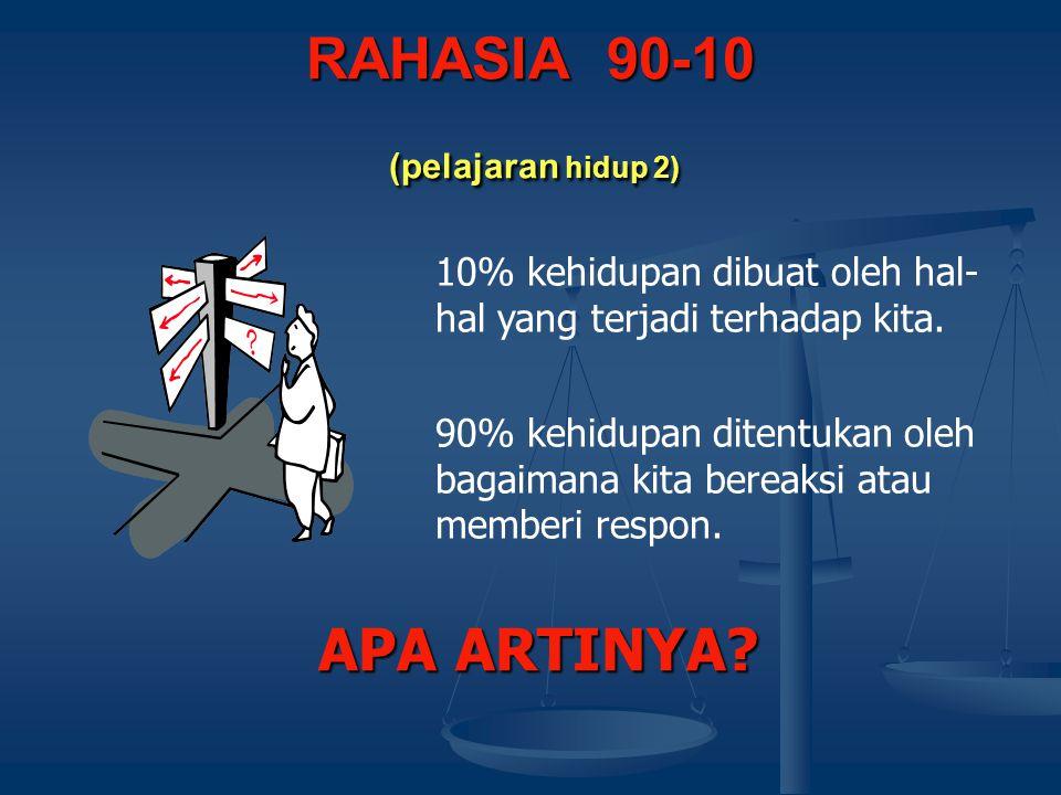RAHASIA 90-10 (pelajaran hidup 2) 10% kehidupan dibuat oleh hal- hal yang terjadi terhadap kita. 90% kehidupan ditentukan oleh bagaimana kita bereaksi