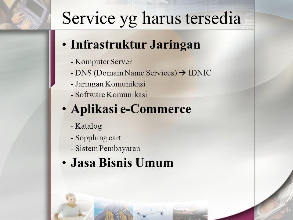 Service yg harus tersedia Infrastruktur Jaringan - Komputer Server - DNS (Domain Name Services)  IDNIC - Jaringan Komunikasi - Software Komunikasi Ap