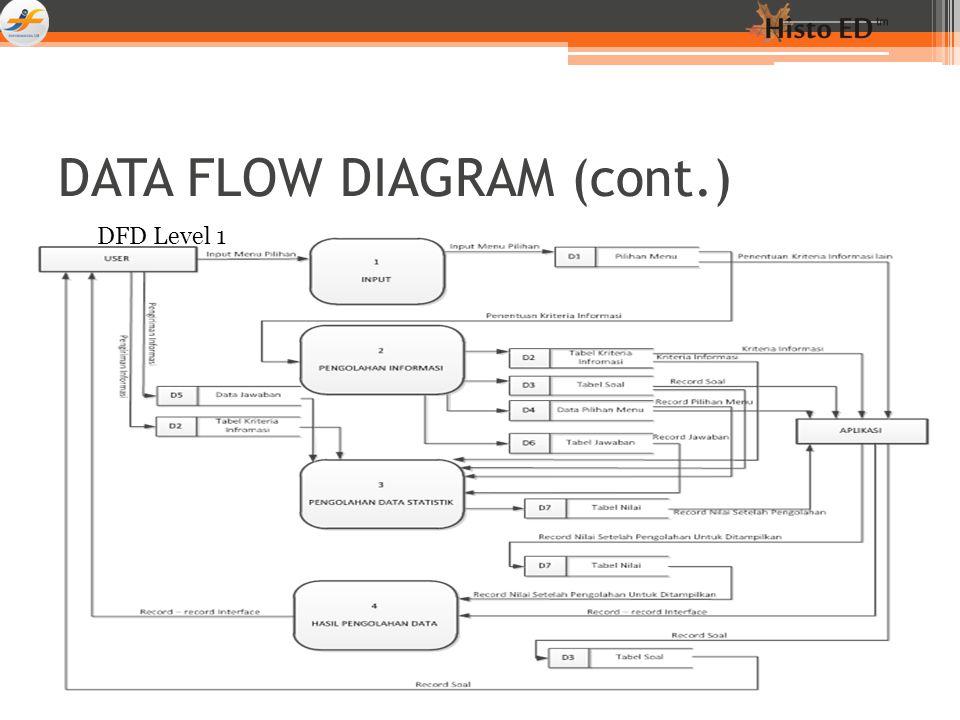 DATA FLOW DIAGRAM (cont.) DFD Level 1