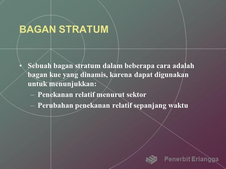 BAGAN STRATUM Sebuah bagan stratum dalam beberapa cara adalah bagan kue yang dinamis, karena dapat digunakan untuk menunjukkan: –Penekanan relatif men