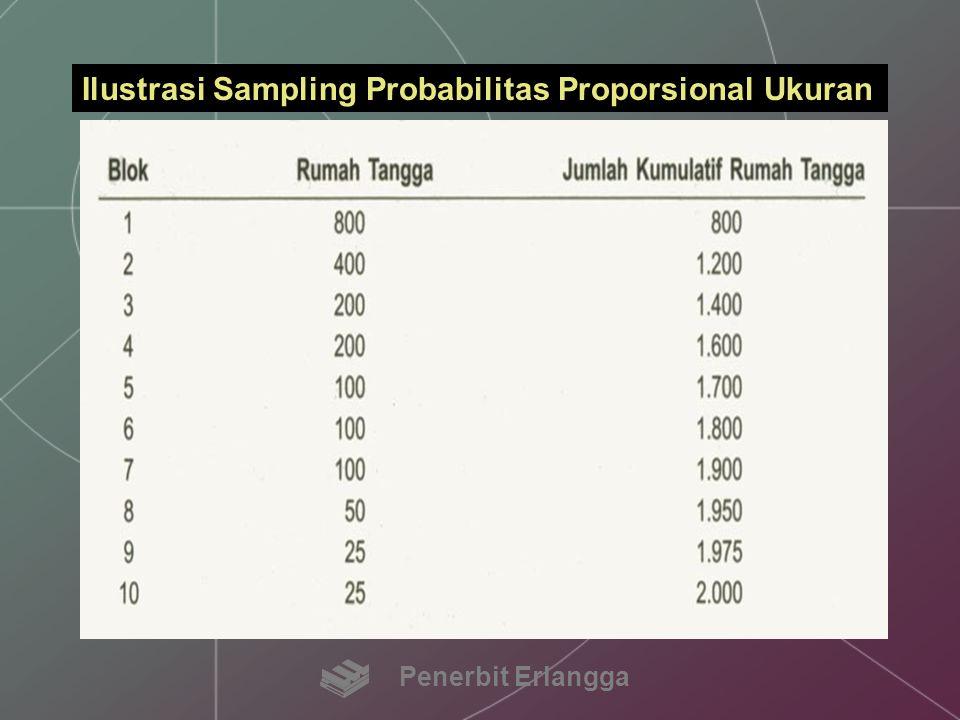 Ilustrasi Sampling Probabilitas Proporsional Ukuran