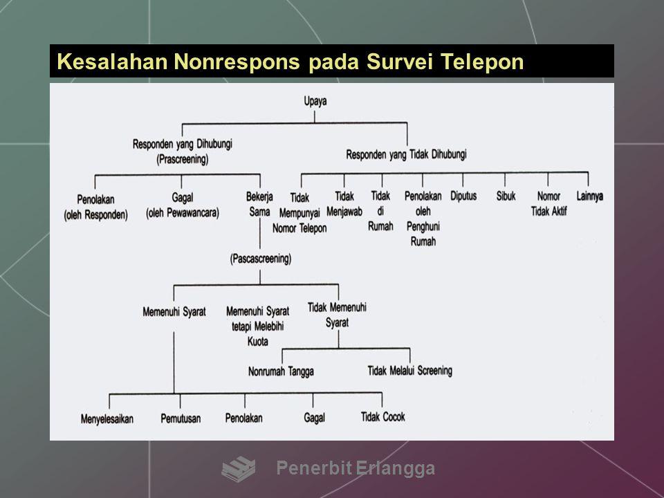 Kesalahan Nonrespons pada Survei Telepon