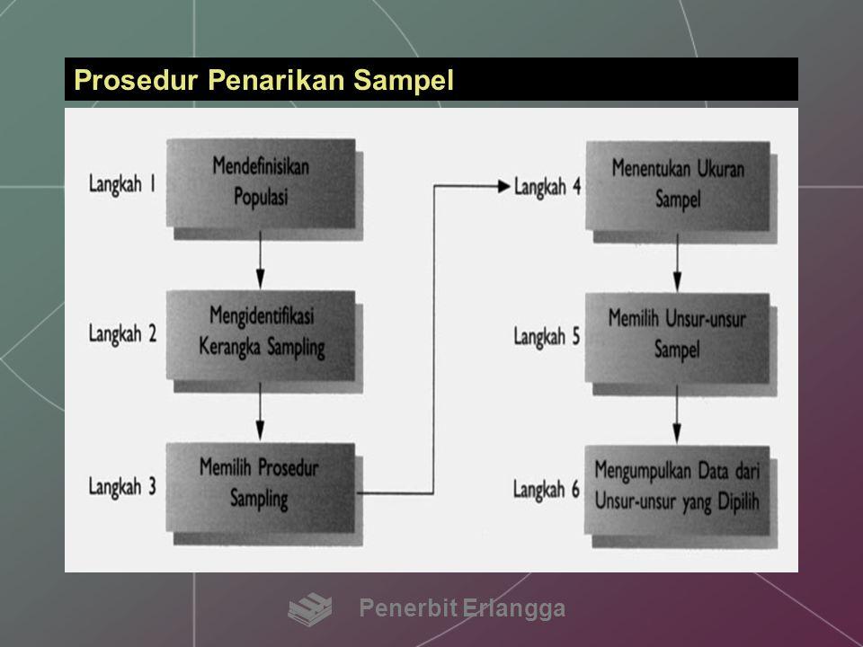 KERANGKA SAMPLING Kerangka sampling (frame) adalah daftar unsur-unsur di mana sampel aktual akan ditarik Penerbit Erlangga