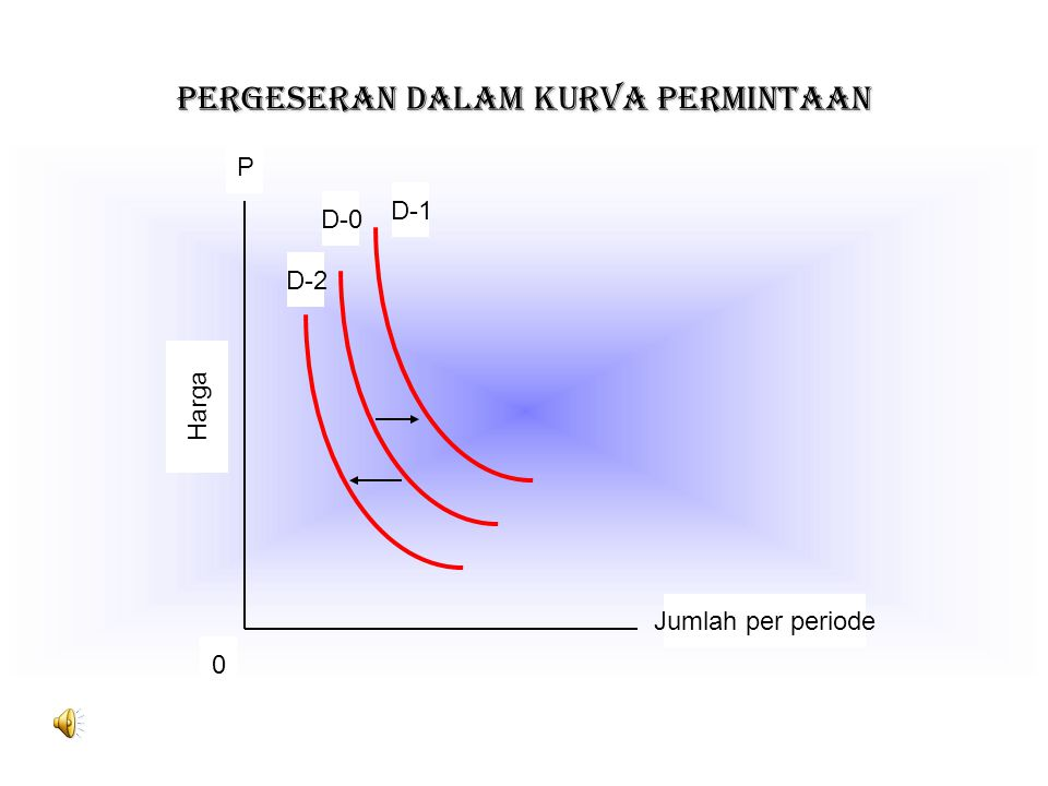 PERGESERAN DALAM KURVA PERMINTAAN D-2 D-0 D-1 P 0 Jumlah per periode Harga