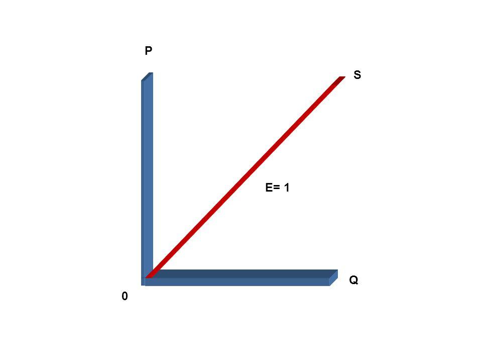 0 P Q S E= 1