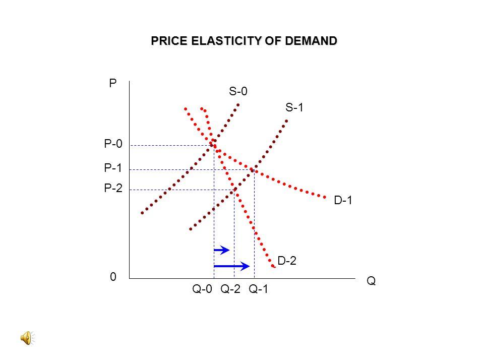 P P-0 P-1 P-2 0 Q-0Q-2Q-1 Q S-0 S-1 D-1 D-2 PRICE ELASTICITY OF DEMAND